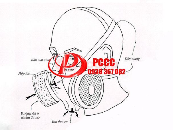 Mặt nạ phòng độc chống khói an toàn pccc