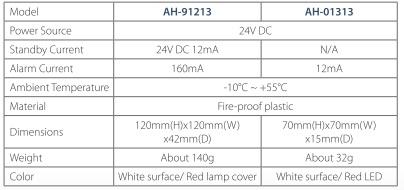 Đèn báo phòng led Model: AH-01313